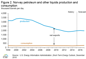 73919e1b4d6a5289711cbd5c19ff5a1e Norway Energy Profile: World's Third-Largest Natural Gas Exporter – Analysis