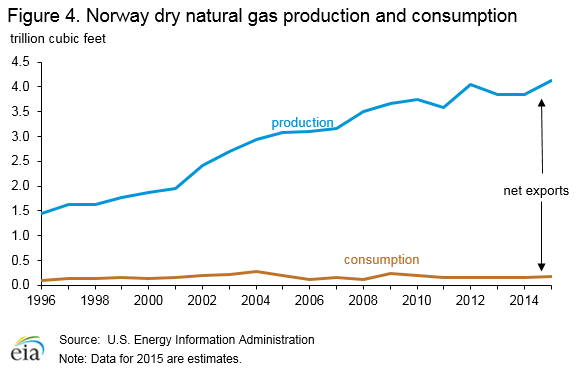84a3ffa04828377f69202905e4af7463 Norway Energy Profile: World's Third-Largest Natural Gas Exporter – Analysis