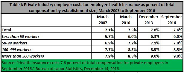 cb322bf73bb3a4278c633f84ce9fb1cc Illustrating Obamacare's Effect On Employers' Health Costs – OpEd